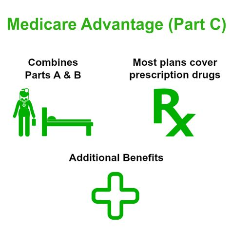 c plans medicare advantage plan medicare part c coverage