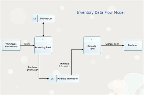 Linux Data Flow Diagram Software To Draw Data Flow Diagram With Free Exles Inventory Flow Chart Templates