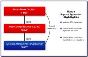 Honda Corporate Customer Service Honda America Vice President Customer Service