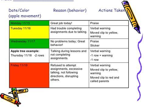 Classroom Layout Behaviour Management | classroom management plan