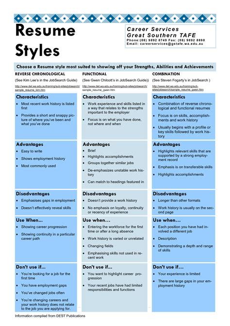 Writing Sle Resume by 10 Best Template Collection Resume Styles Writing Resume Sle