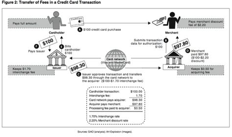Credit Card Transaction Format How Does The Payments Ecosystem Work What 2017 Quora