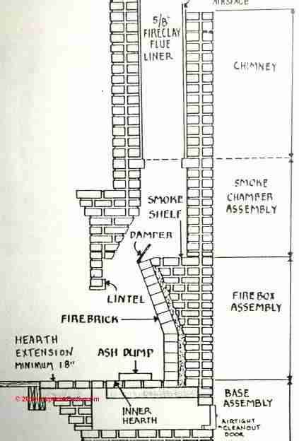 Fireplace Construction Drawings by Chimney Construction Search