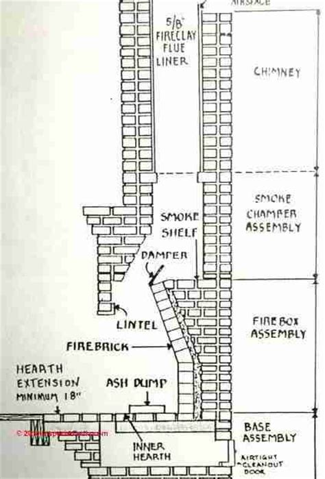 anatomy of a fireplace chimney construction search