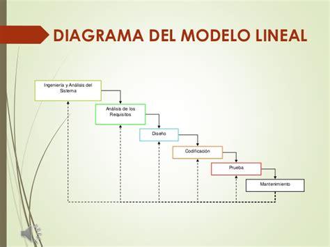 Modelo Curricular Lineal De Dise 241 O De Software Modelo Lineal Presentacion
