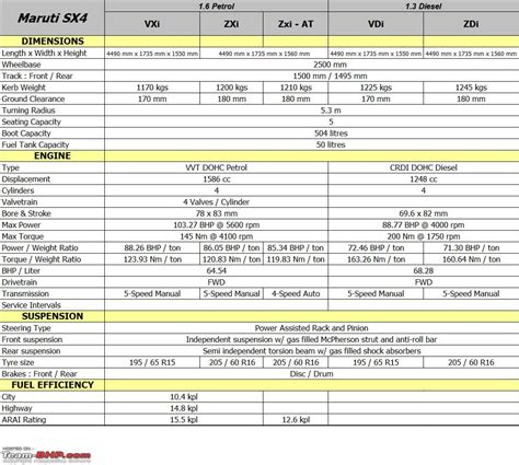 spec section list maruti sx4 technical specifications feature list
