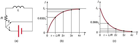 inductor graph current electromagnetism what mechanism happens inside an inductor from the point when potential