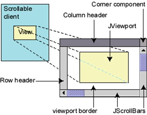 java swing viewport layout exle title
