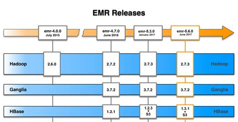 amazon emr amazon emr hadoop などのビッグデータフレームワークを簡単に実行 aws