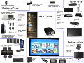 sony home theater wiring diagram efcaviation