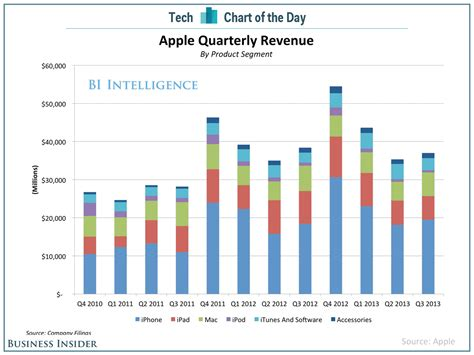 chart of the day the chart of the day where apple s money comes from