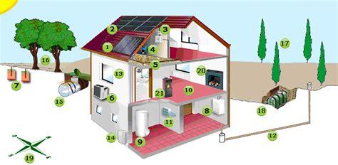Quel Energie Pour Se Chauffer 4554 by Le Principe Du Chauffage 224 Vecteur Eau Chaude Fiabilit 233
