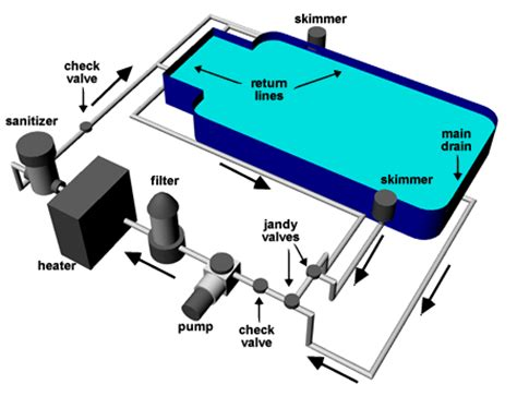 Pool Diagram Plumbing by Pool Resources Sweetwater Pool Service Company