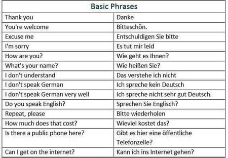 basic german phrases  travelers german culture