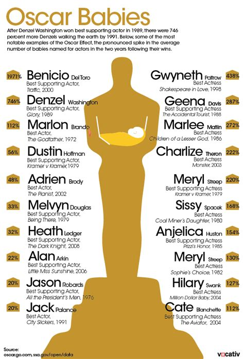 Oscar Nominations Are In Baby by Meet The Oscar Babies Tots Named For Who Win