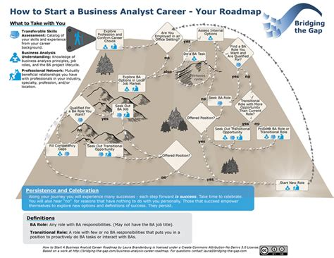 make a road map business analyst career roadmap