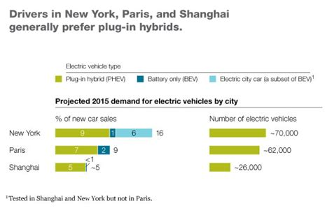 Electric Vehicle Association Mckinsey Company The Fast To The Adoption Of Electric Cars Mckinsey
