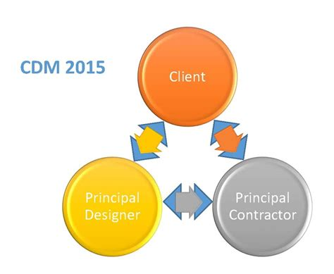 design and management cdm 2015 are you ready