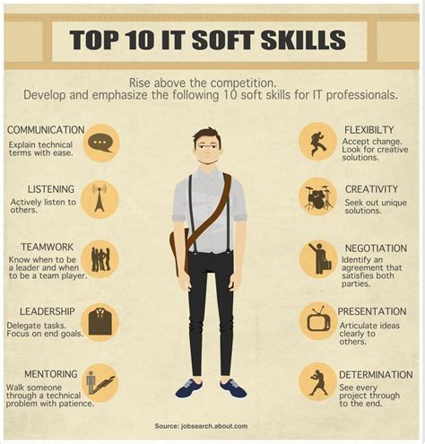 here are the skills you ll need to get a job fya