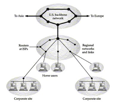 backbone network diagram image gallery backbone diagram