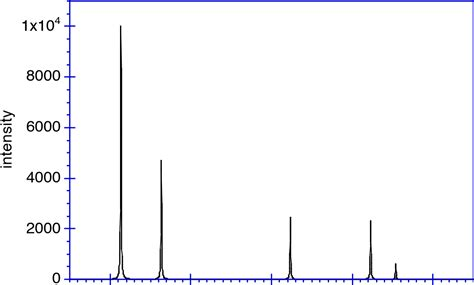 how to index x ray diffraction pattern solved this figure shows the first five peaks of the x ra