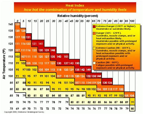 comfort index weather if there are quot feels like quot apparent temperatures for