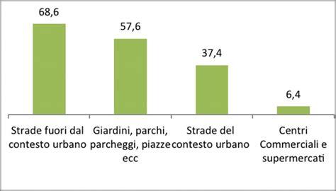 rapporto illuminazione illuminazione pubblica insufficiente e inefficace secondo