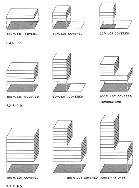 Floor Are Ratio by Figure 1 Illustrations Of Floor Area Ratios Zoning