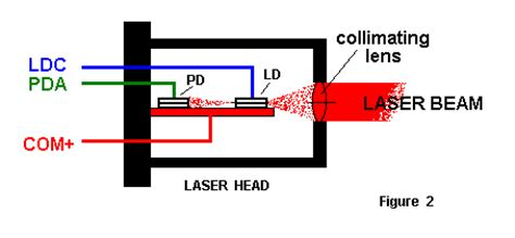 laser diode driver monitor photodiode estimation of ir laser output power based on supply current and temperature page 1