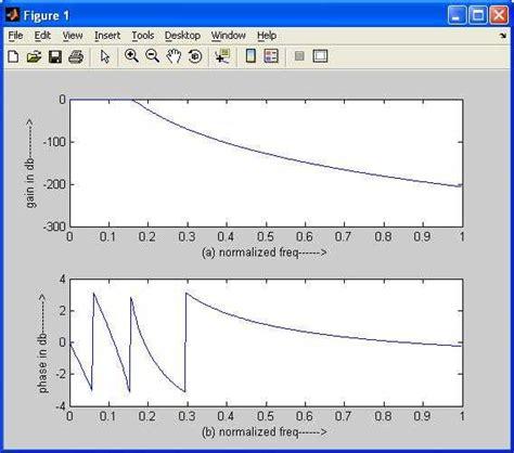 butterworth low pass filter matlab code butterworth high pass filter