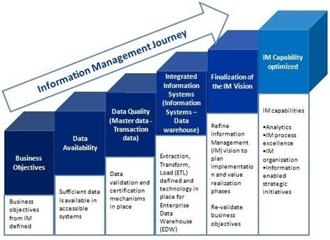 management challenges of information technology defining information management versus enterprise content