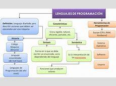 Lenguajes de programación* :: Informatica Lenguajes De Programación