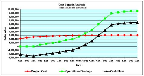 cost benefit analysis template excel free download