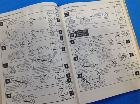 1970 S And 1980 S Gm Diagnosis And Repair Manual Nos