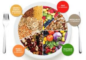 vegetarian food pyramid chooseveg