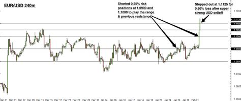 what is the range of resistor forex trade review eur usd range resistance