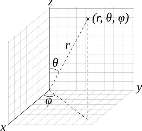 physics rotation changing frame of vectors and the geometry of space boundless calculus