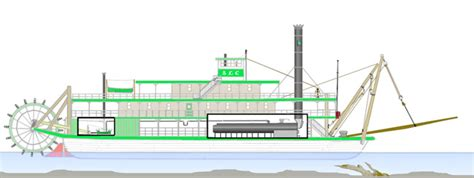 steamboat how it works steamboats thinglink