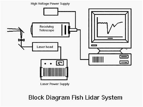 lidar diagram esrl psd noaa etl oceanographic fish lidar