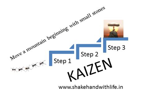 kaizen steps of constant improvement kaizen shakehand with life kaizen continuous improvement in