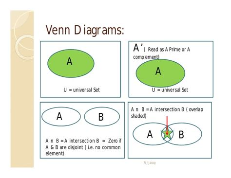 venn diagram union and intersection union intersection complement venn diagrams sports play
