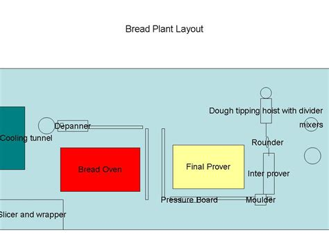 product layout bakery industry 3 1 10 4 1 10