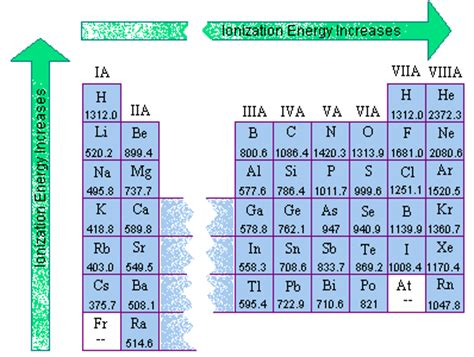 pattern on how ionization energy varies with atomic radius atomic structure