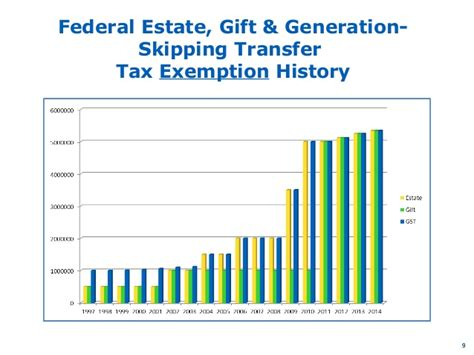 gift is exempt under which section chambliss 2014 estate planning seminar pptx