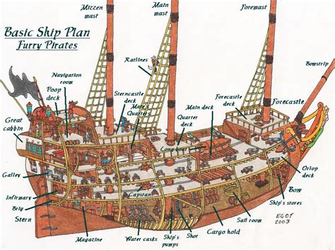Pirate Ship Floor Plan | pirate ship deck layout sailing ship deck plans ship