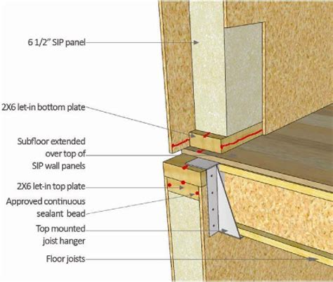 structural insulated panels sips all you want to