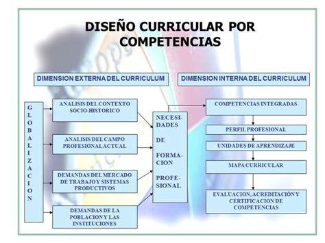 Diseño Curricular Por Competencias Profesionales Planificaci 211 N Y Dise 209 O Curr 205 Cular Por Competencias Fundaci 243 N Social Cooadnea