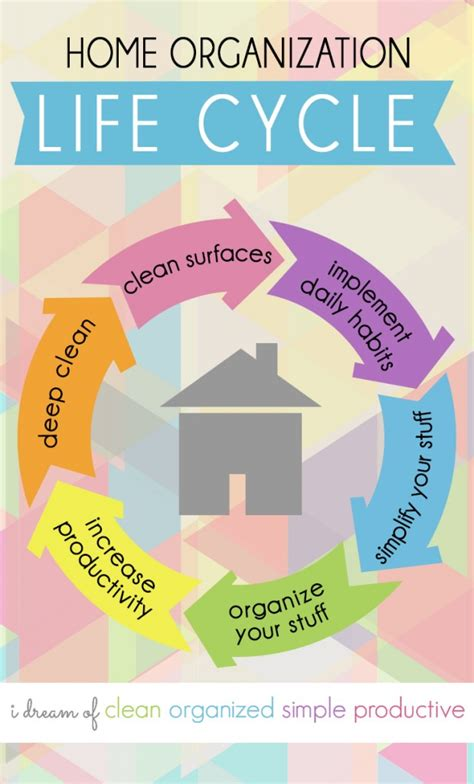 increase productivity home organization cycle