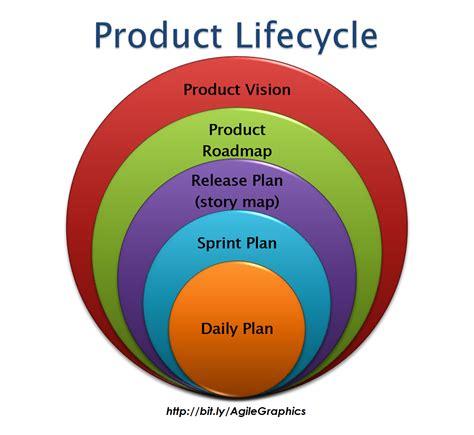 Agile Graphics   Cape Project Management, Inc.Cape Project