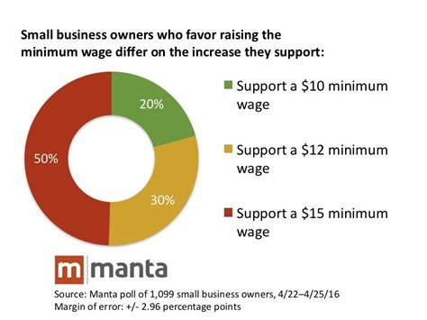 how much is minimum wage how much should minimum wage increase small business